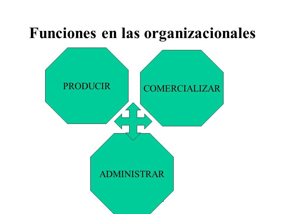 Funciones en las organizacionales
