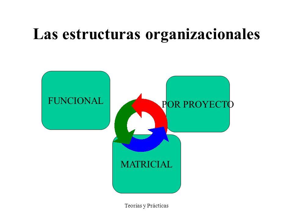 Las estructuras organizacionales