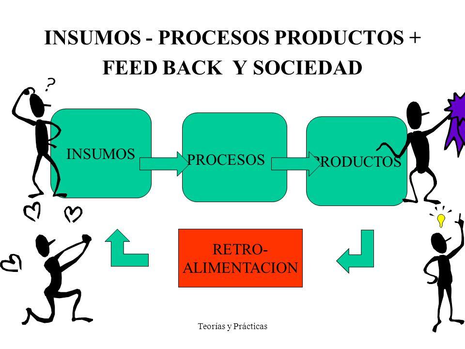 INSUMOS - PROCESOS PRODUCTOS + FEED BACK Y SOCIEDAD
