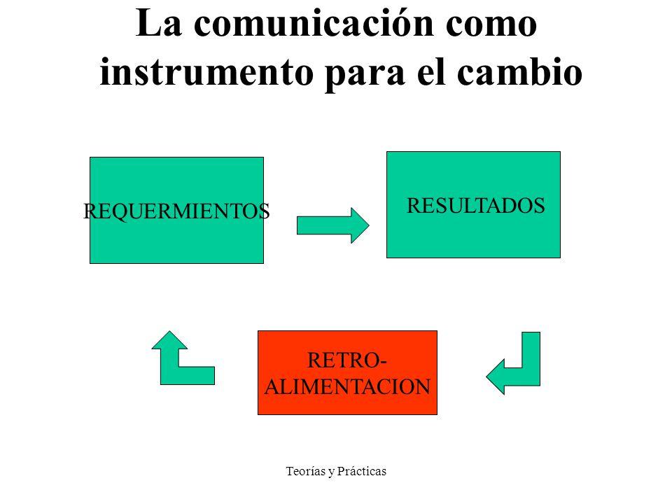 MODELO SISTEMICO La comunicación como instrumento para el cambio