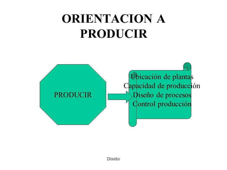 ORIENTACION A PRODUCIR