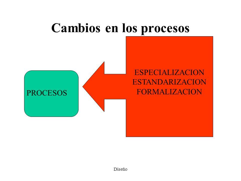 Cambios en los procesos