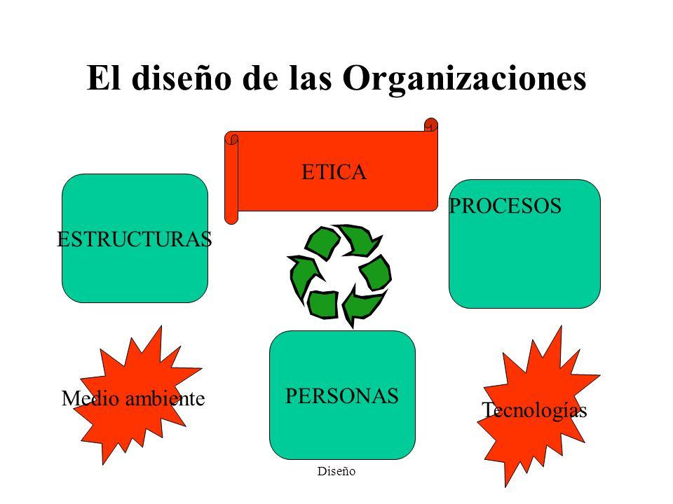 El diseño de las Organizaciones