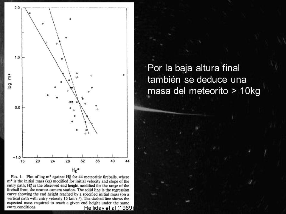 Por la baja altura final también se deduce una masa del meteorito > 10kg