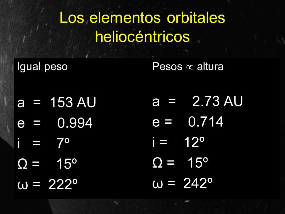 Los elementos orbitales heliocéntricos