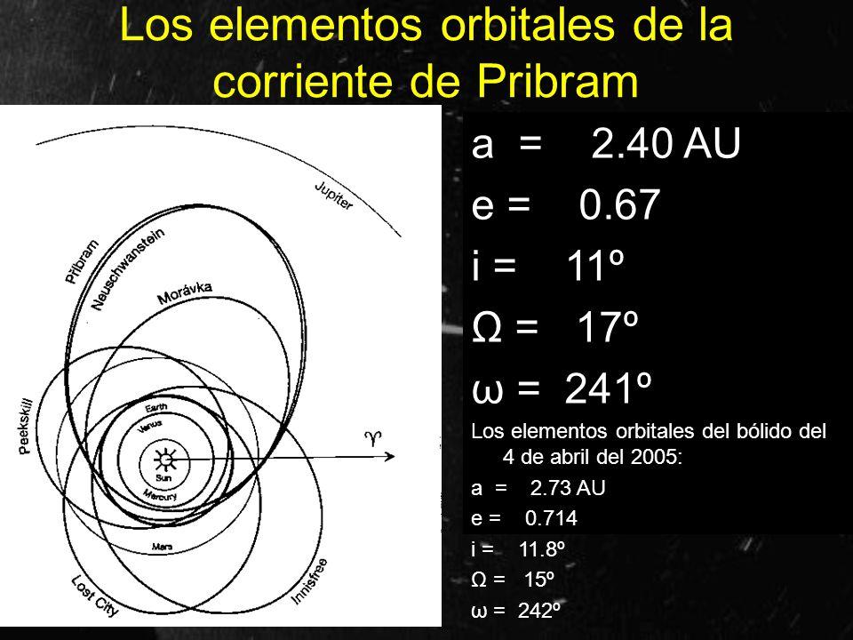 Los elementos orbitales de la corriente de Pribram