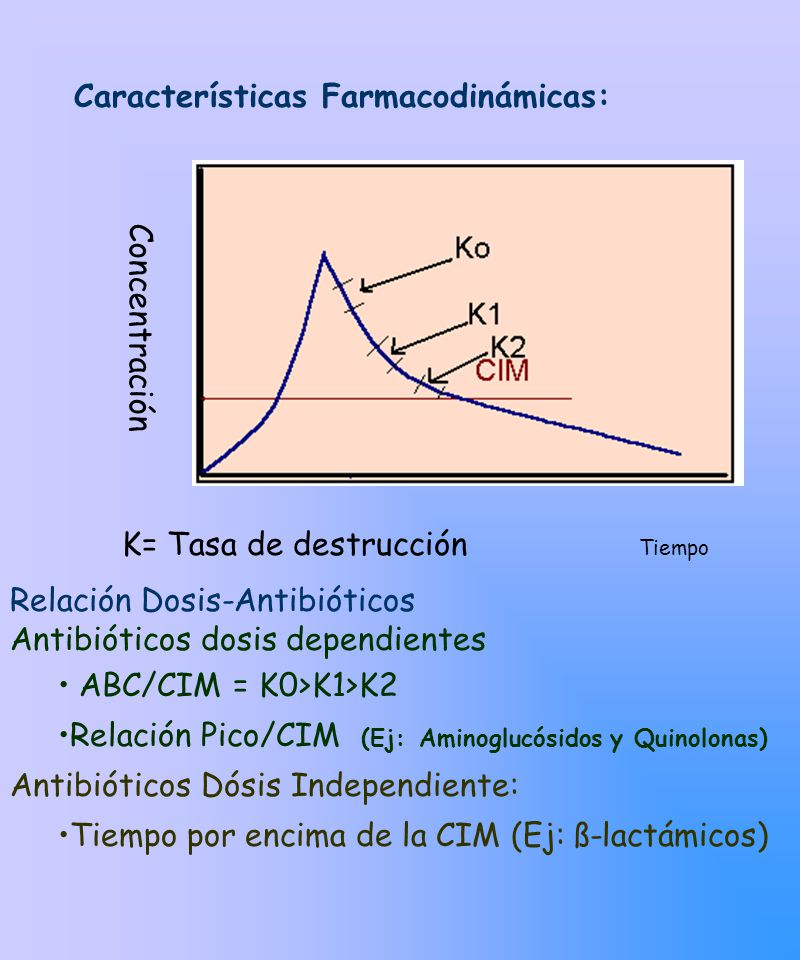 Características Farmacodinámicas: