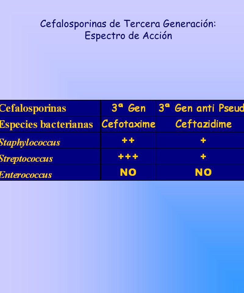 Cefalosporinas de Tercera Generación: