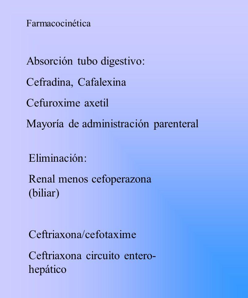 Absorción tubo digestivo: Cefradina, Cafalexina Cefuroxime axetil