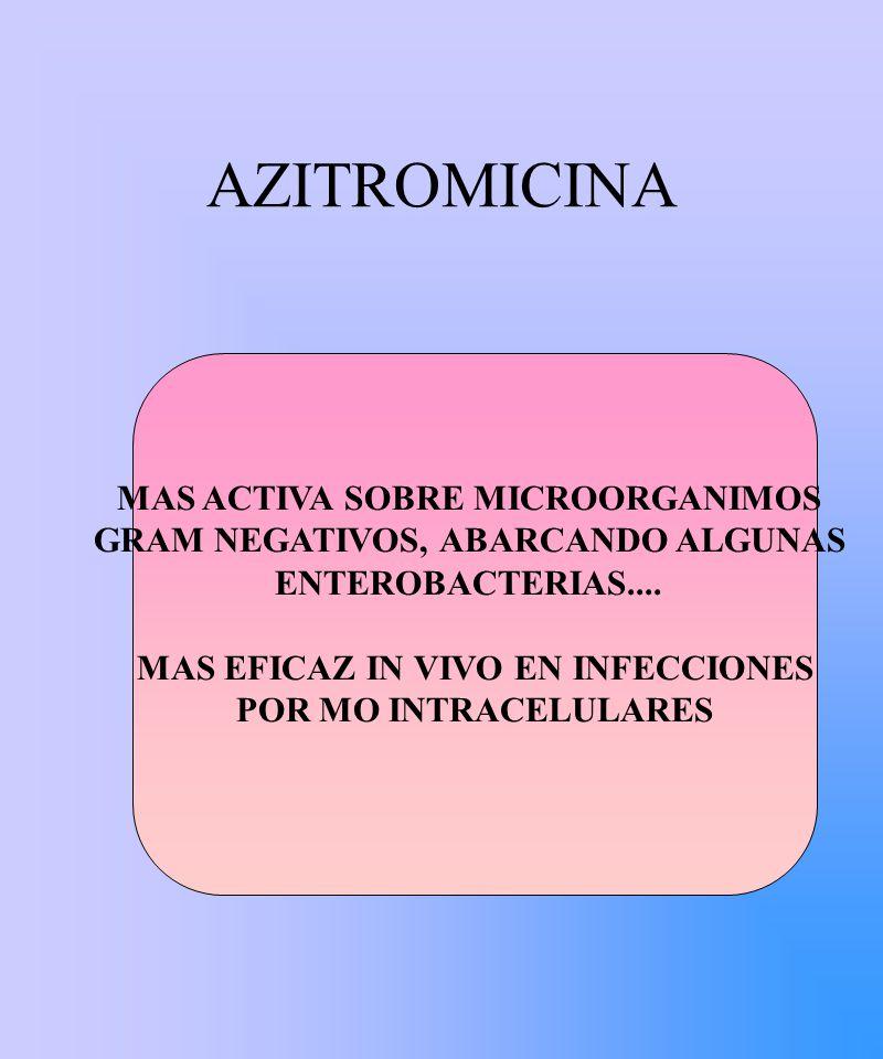AZITROMICINA MAS ACTIVA SOBRE MICROORGANIMOS