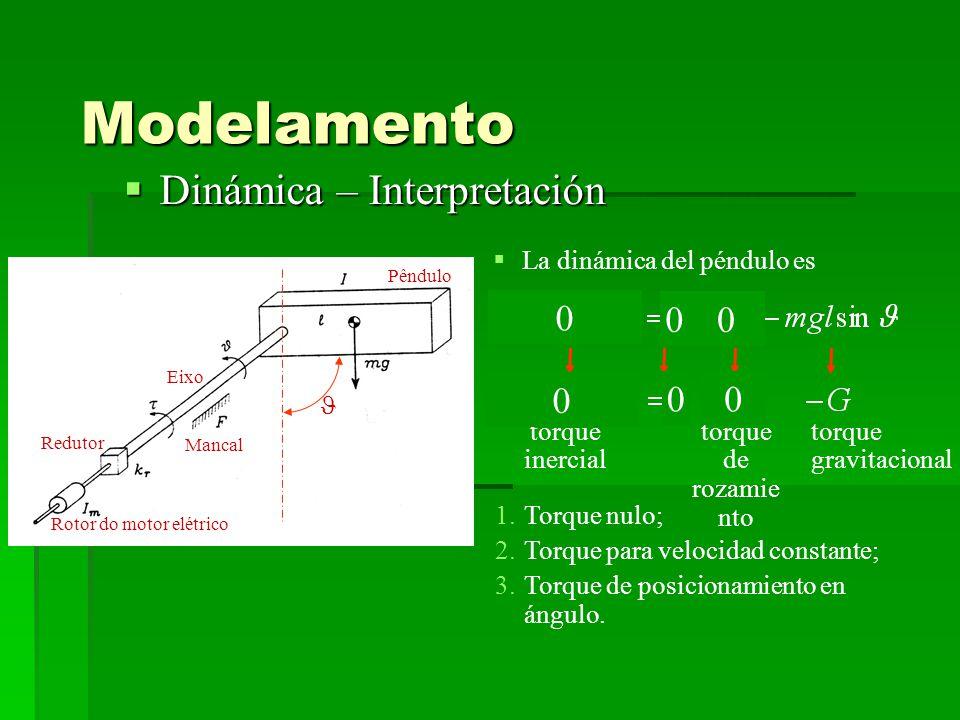 Modelamento Dinámica – Interpretación La dinámica del péndulo es 