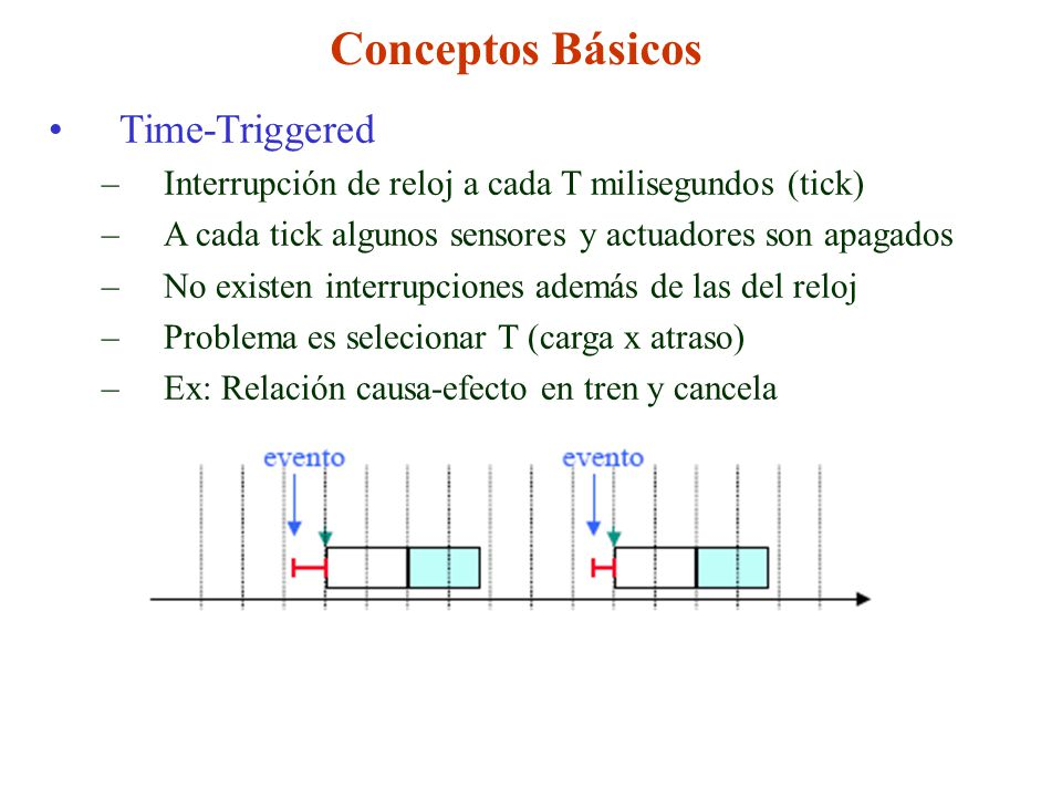 Conceptos Básicos Time-Triggered