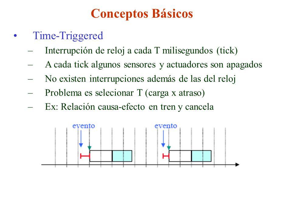 Conceptos Básicos Time-Triggered