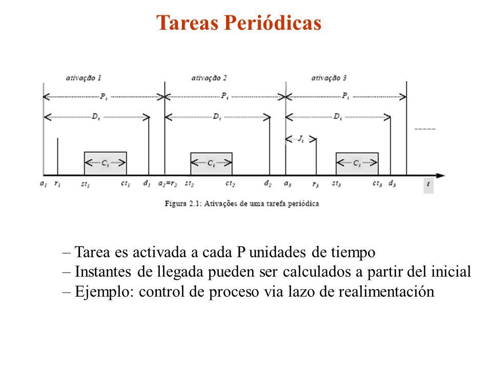 Tareas Periódicas – Tarea es activada a cada P unidades de tiempo