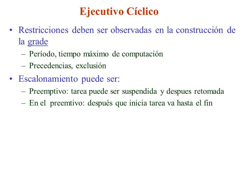 Ejecutivo Cíclico Restricciones deben ser observadas en la construcción de la grade. Período, tiempo máximo de computación.