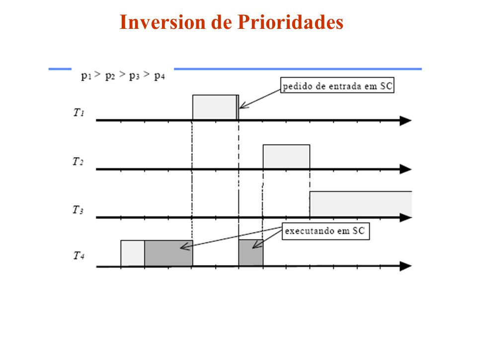 Inversion de Prioridades