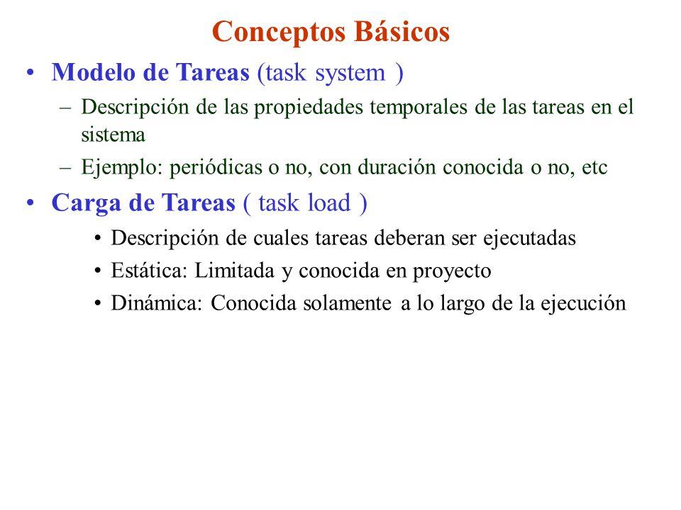 Conceptos Básicos Modelo de Tareas (task system )