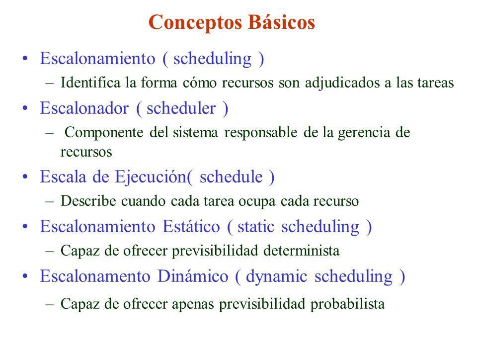 Conceptos Básicos Escalonamiento ( scheduling )