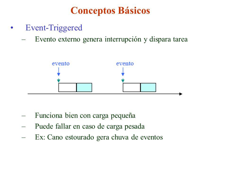 Conceptos Básicos Event-Triggered