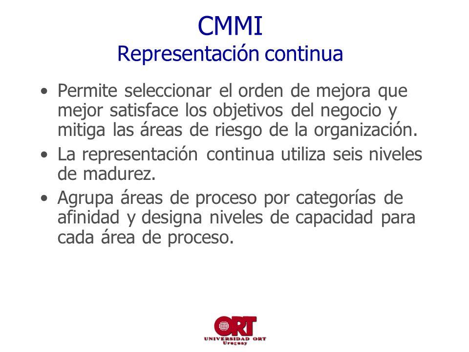 CMMI Representación continua
