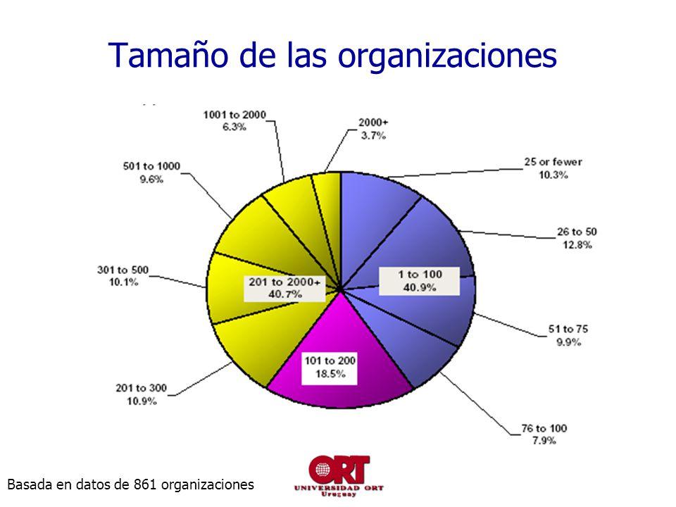Tamaño de las organizaciones
