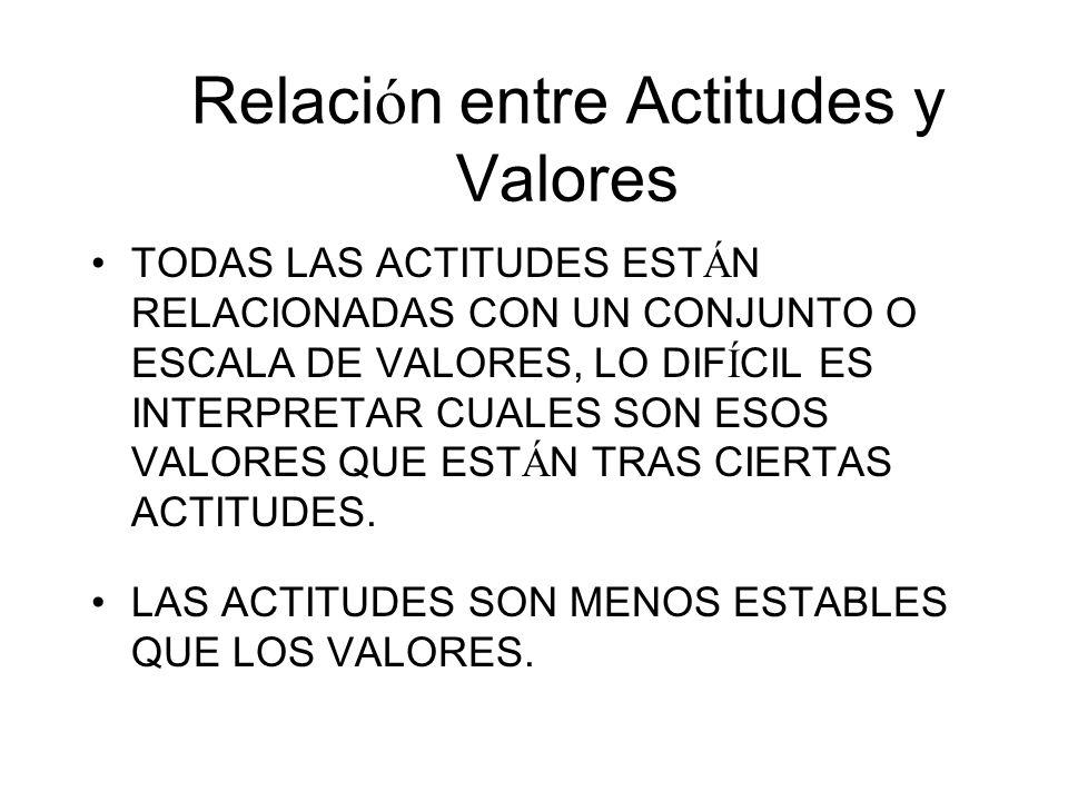 Relación entre Actitudes y Valores