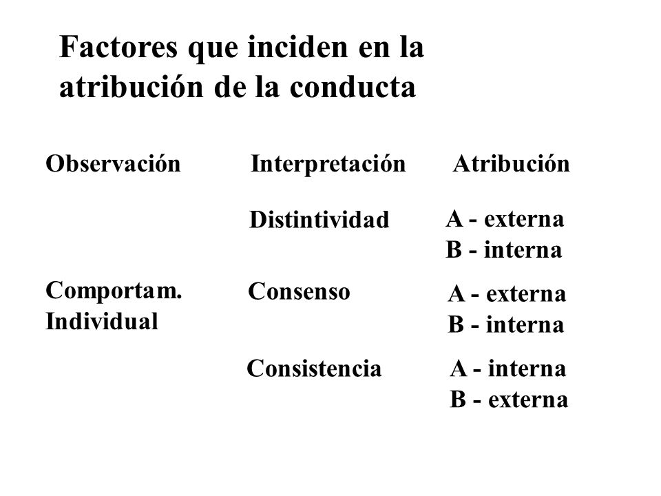 Factores que inciden en la atribución de la conducta