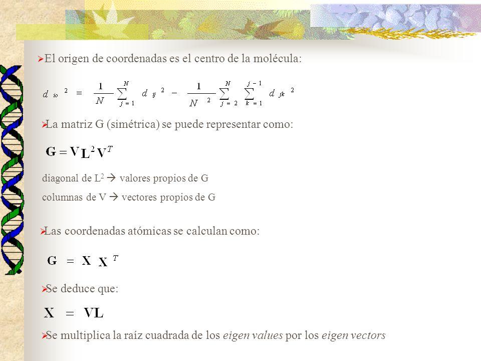 El origen de coordenadas es el centro de la molécula: