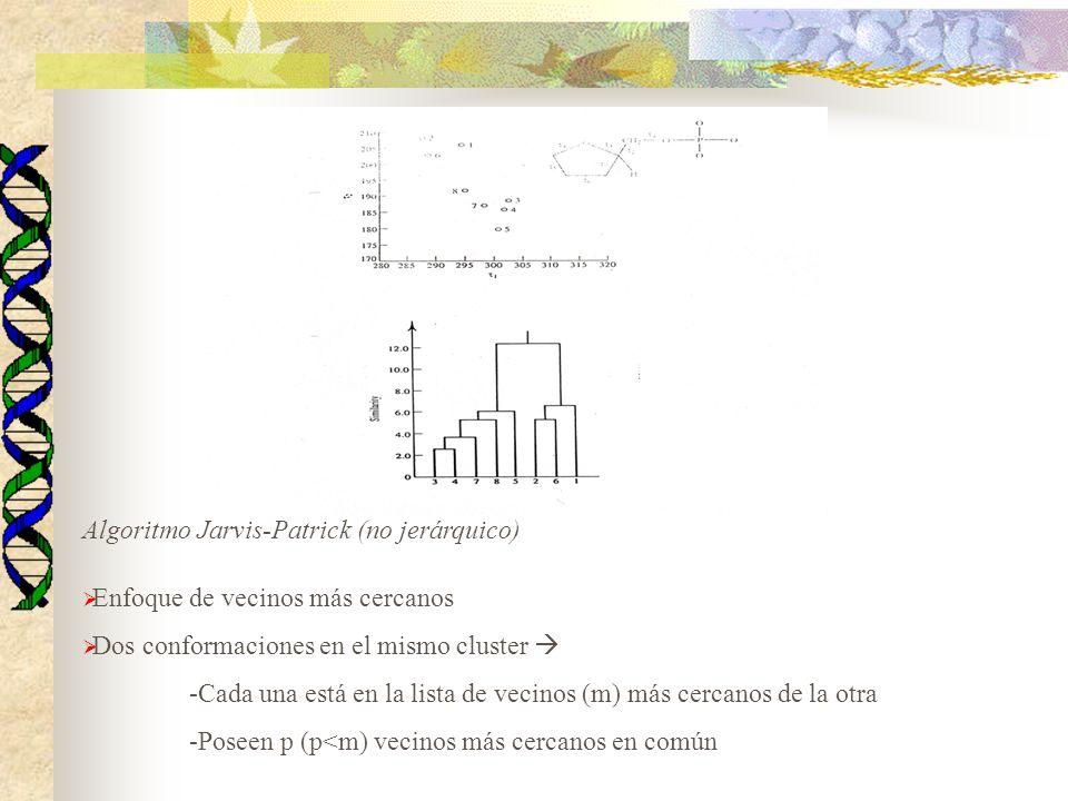 Algoritmo Jarvis-Patrick (no jerárquico)