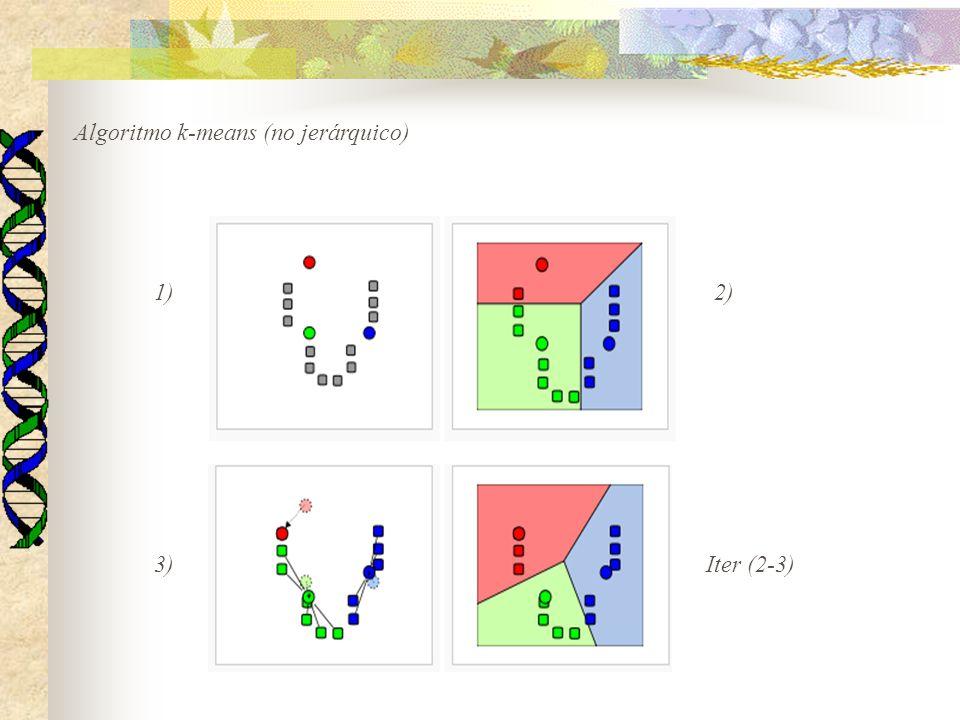 Algoritmo k-means (no jerárquico)
