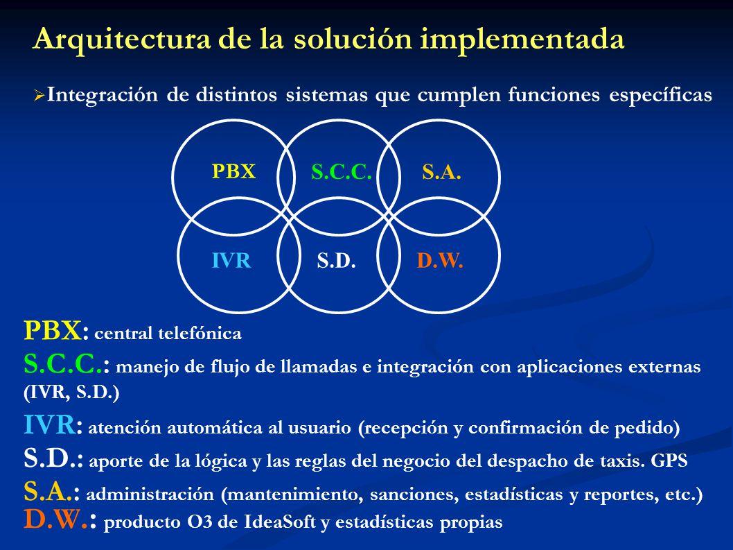 Arquitectura de la solución implementada