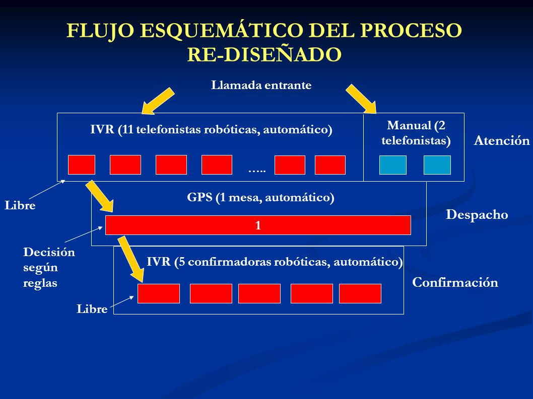 FLUJO ESQUEMÁTICO DEL PROCESO RE-DISEÑADO Manual (2 telefonistas)