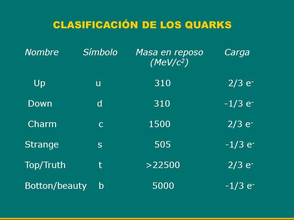 CLASIFICACIÓN DE LOS QUARKS