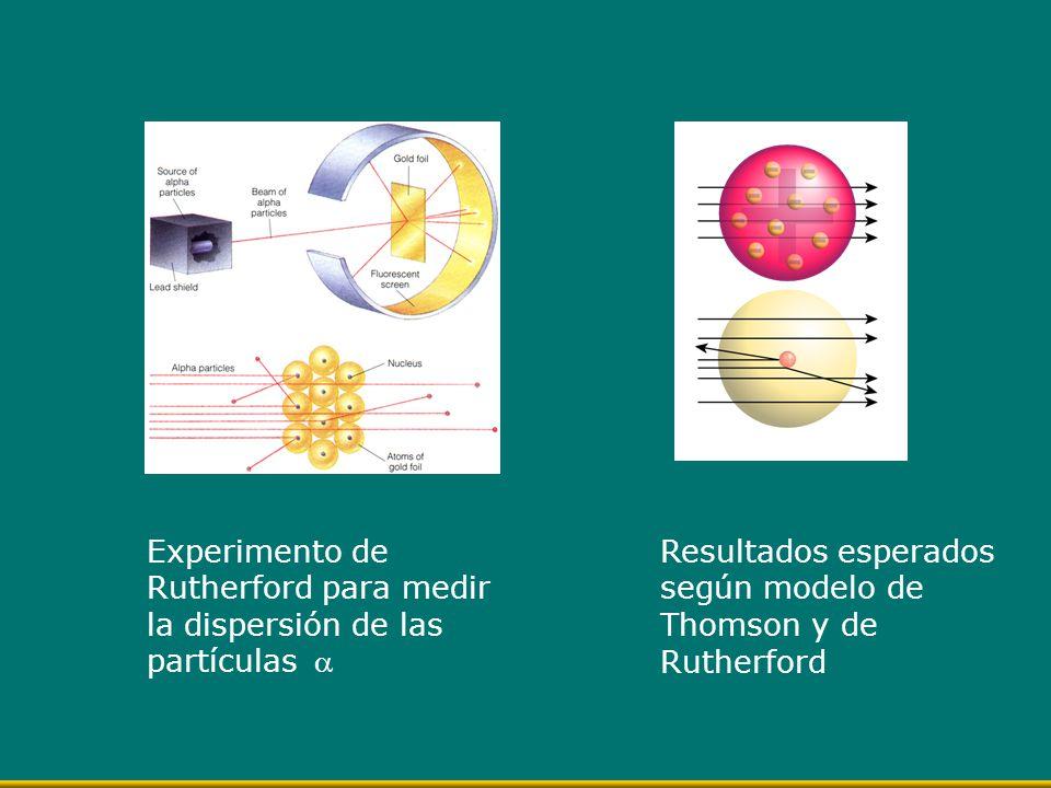 Experimento de Rutherford para medir la dispersión de las partículas 