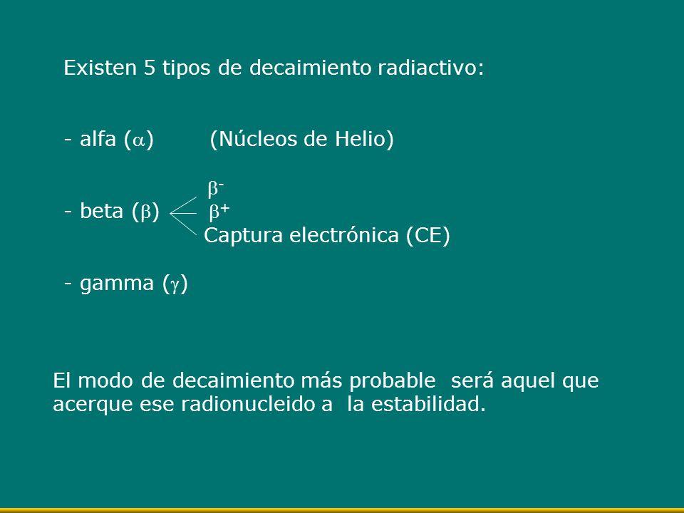 Existen 5 tipos de decaimiento radiactivo: