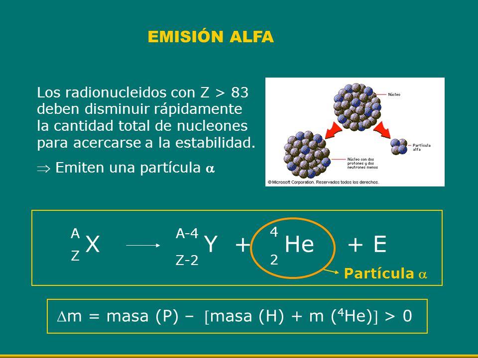 X Y + He + E EMISIÓN ALFA Los radionucleidos con Z > 83