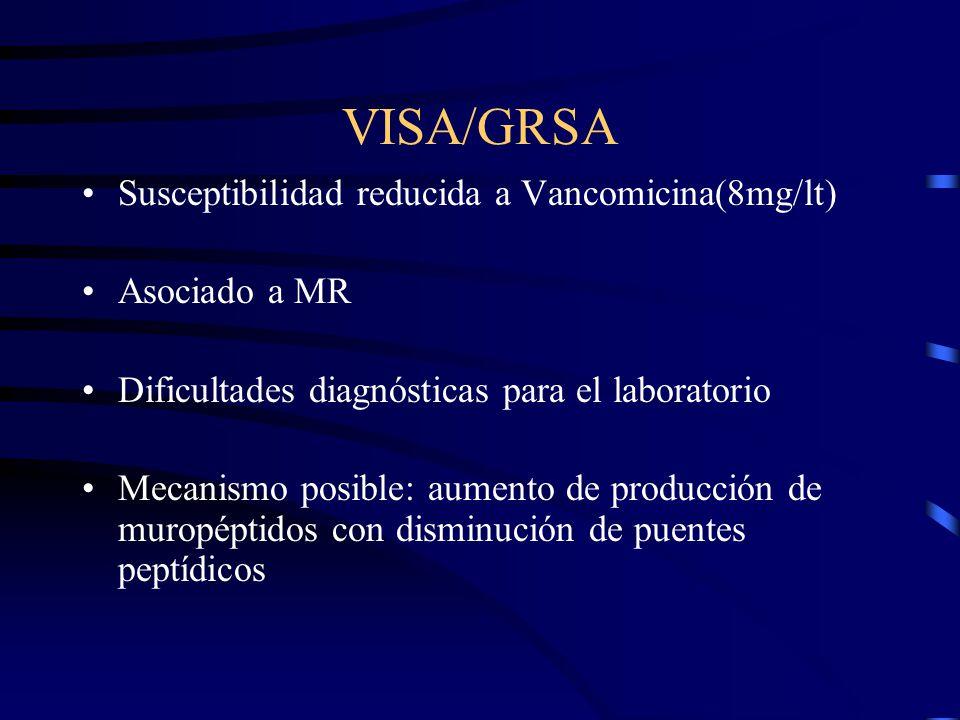 VISA/GRSA Susceptibilidad reducida a Vancomicina(8mg/lt) Asociado a MR