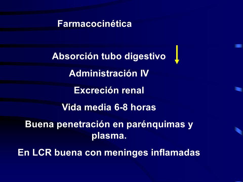 Absorción tubo digestivo Administración IV Excreción renal