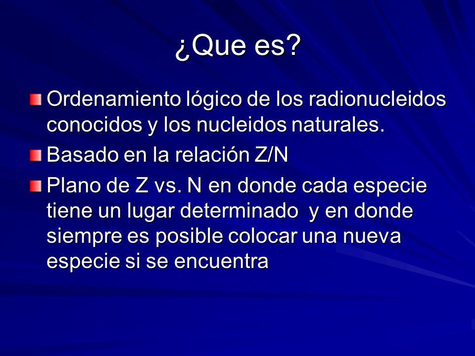 ¿Que es Ordenamiento lógico de los radionucleidos conocidos y los nucleidos naturales. Basado en la relación Z/N.