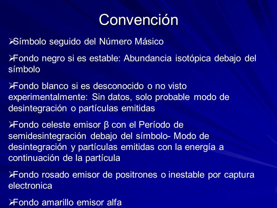 Convención Símbolo seguido del Número Másico