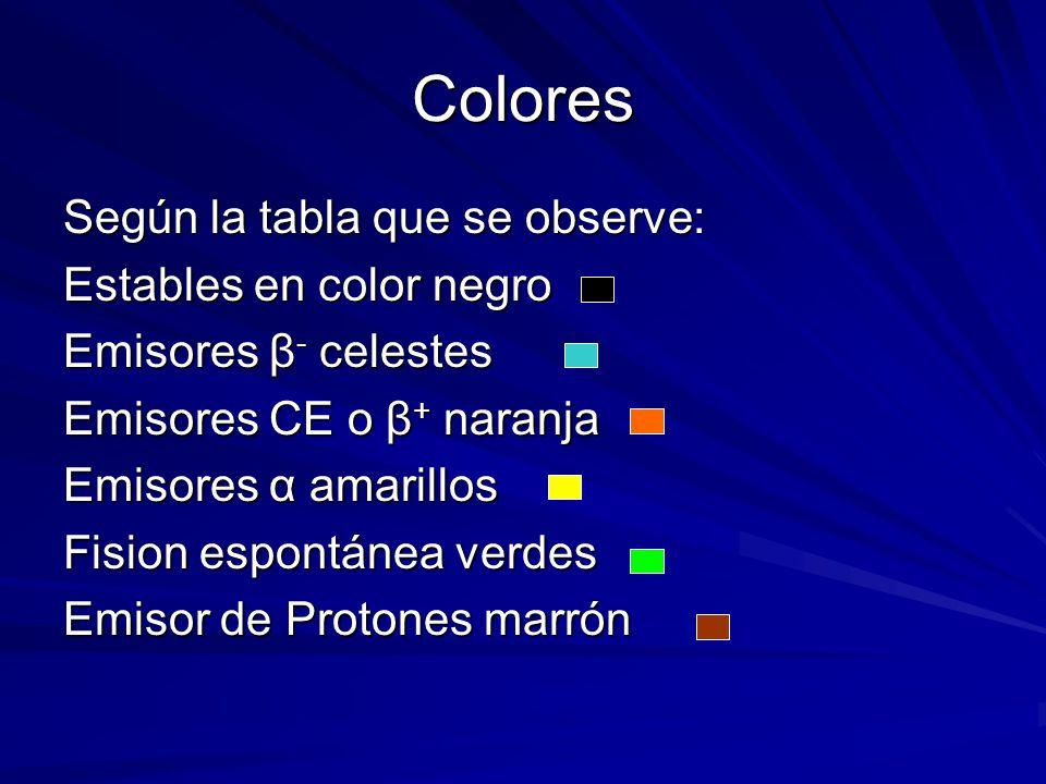 Colores Según la tabla que se observe: Estables en color negro