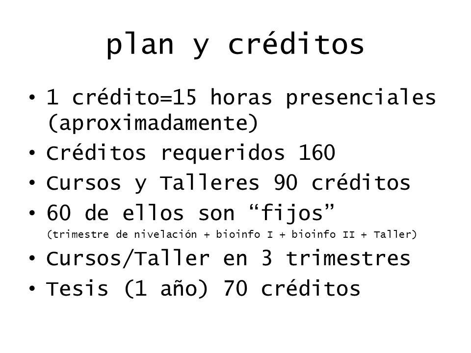plan y créditos 1 crédito=15 horas presenciales (aproximadamente)