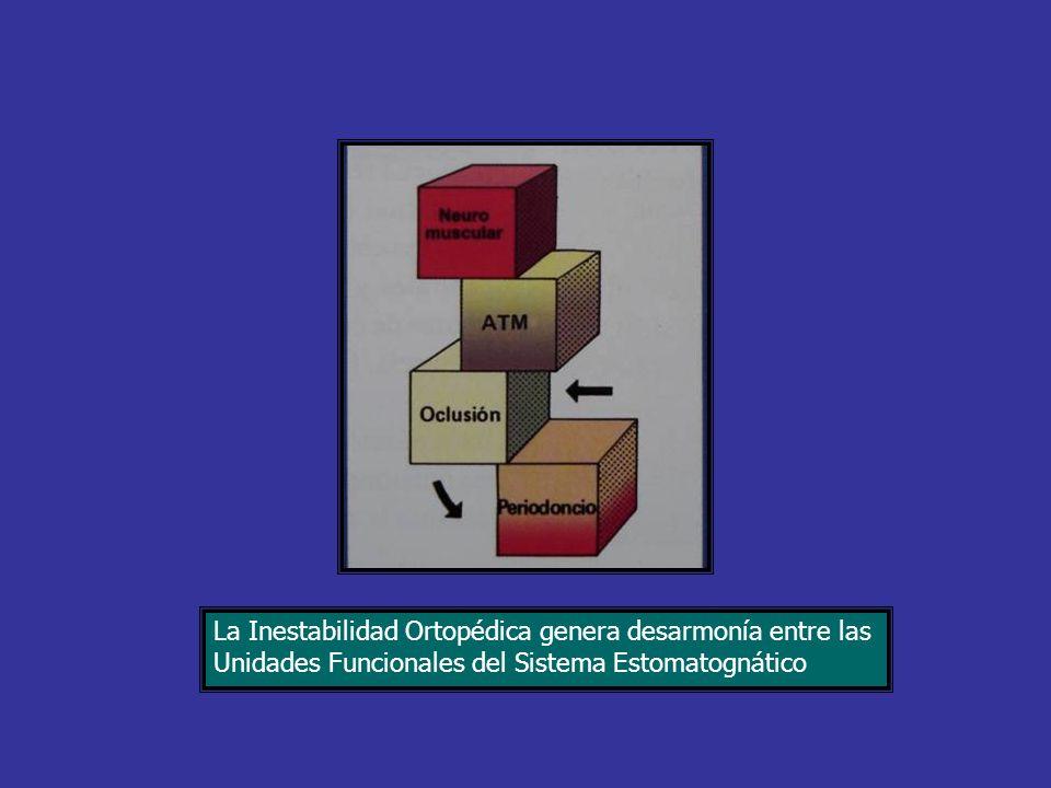La Inestabilidad Ortopédica genera desarmonía entre las Unidades Funcionales del Sistema Estomatognático