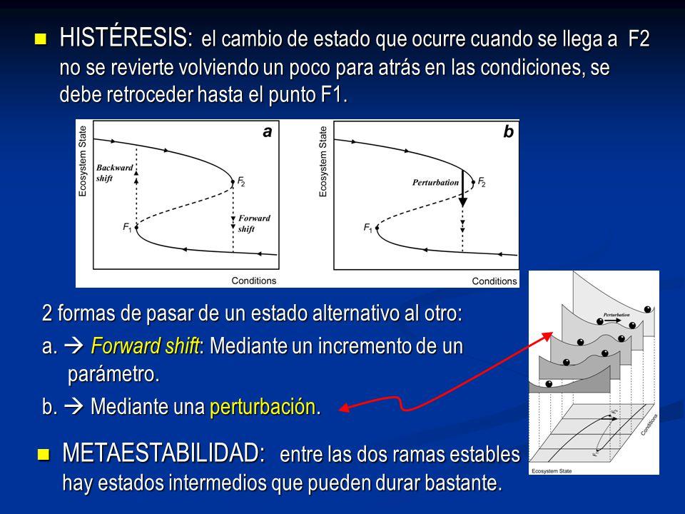 HISTÉRESIS: el cambio de estado que ocurre cuando se llega a F2 no se revierte volviendo un poco para atrás en las condiciones, se debe retroceder hasta el punto F1.