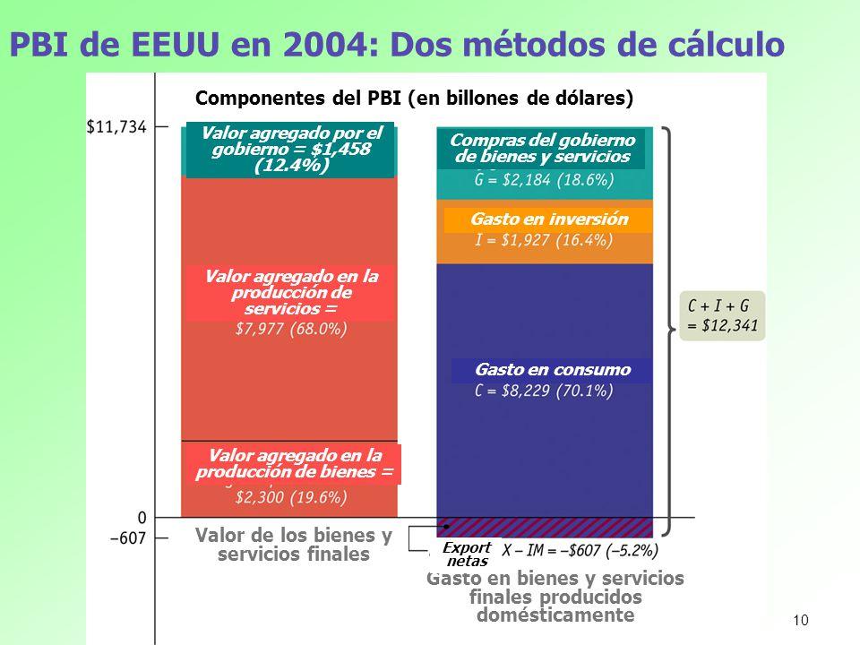 PBI de EEUU en 2004: Dos métodos de cálculo