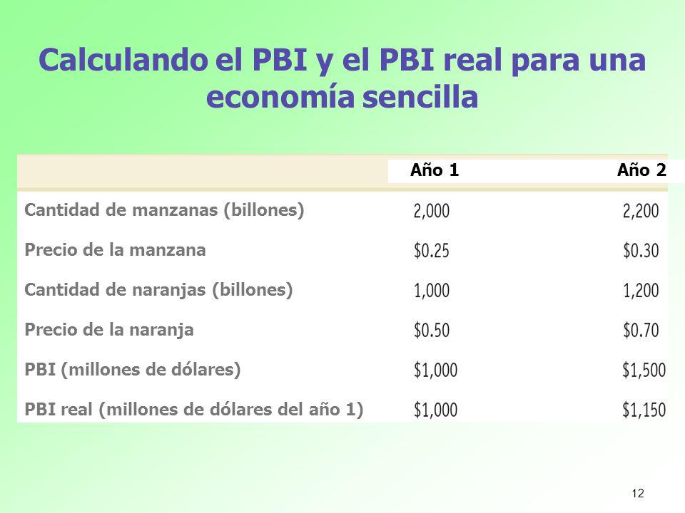 Calculando el PBI y el PBI real para una economía sencilla