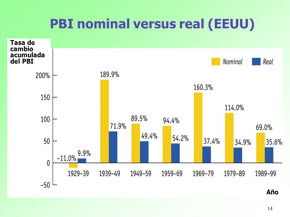 PBI nominal versus real (EEUU)