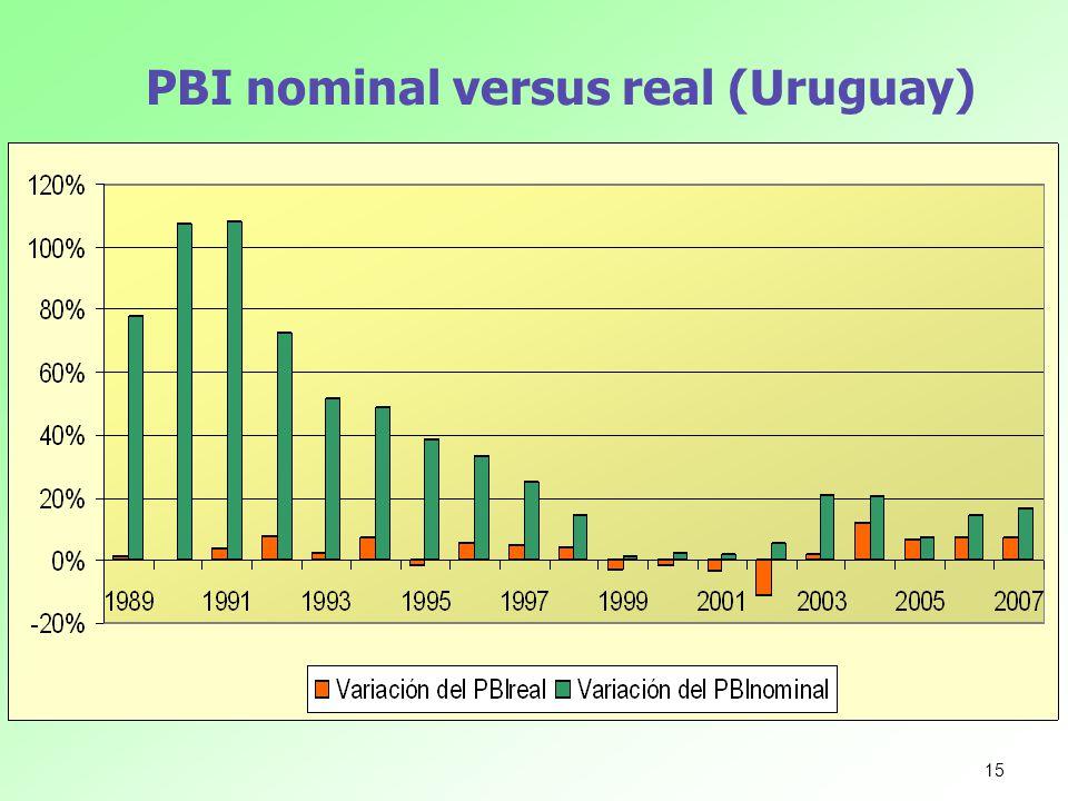 PBI nominal versus real (Uruguay)