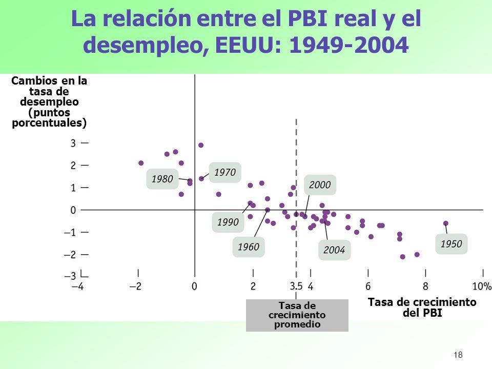 La relación entre el PBI real y el desempleo, EEUU: 1949-2004