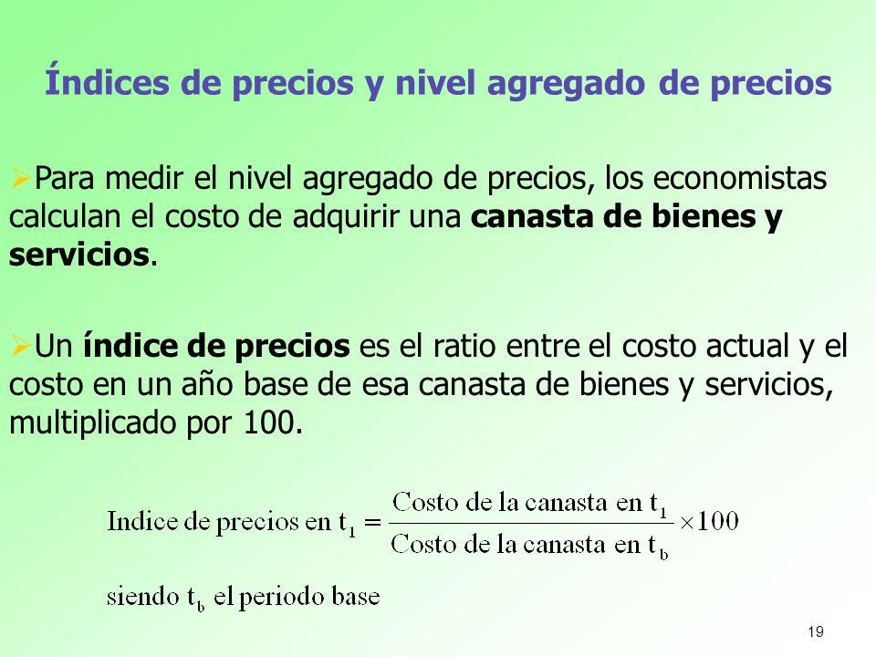 Índices de precios y nivel agregado de precios
